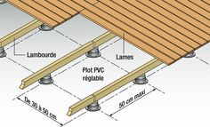 Laying of a wooden slats terrace on PVC joists and joists: the procedure explained step by step in photos by System D. Source by ahouangonou Pergola Carport, Pergola Plans, Diy Pergola, Corner Pergola, Pergola Shade, Pergola Ideas, Wooden Slats, Wooden Decks, Wooden Boards
