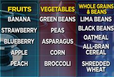 Dr. Andrew Weil's Fiber Shopping List