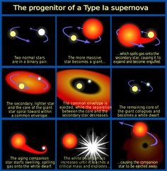 """The Progenitor of a IA supernova. """"There are several means by which a supernova of this type can form, but they share a common underlying mechanism. If a carbon-oxygen[nb 2] white dwarf accreted enough matter to reach the Chandrasekhar limit of about 1.38 solar masses[5] (for a non-rotating star), it would no longer be able to support the bulk of its plasma through electron degeneracy pressure[44][45] and would begin to collapse."""""""