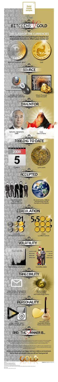 Gold vs. Bitcoin: The Head-to-Head Infographic | SilverDoctors.com