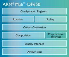 Mali DP650 High performance GPU