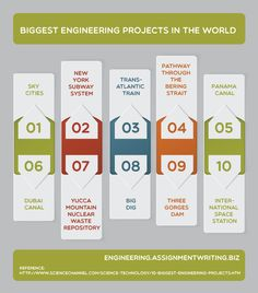 Biggest Engineering Projects In The World