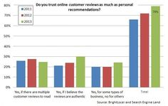 Online reviews - a growing factor in website conversions - Infinity Insights