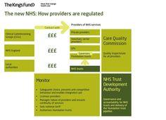 NHS new regulation