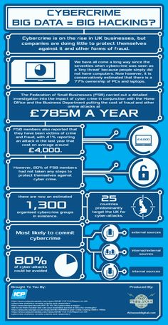 Cybercrime is on the rise in UK businesses, however, companies are doing little to protect themselves against it. This infographic gives an insight in Software Programmer, Computer Programming, Computer Science, Security Technology, Computer Security, Computer Basics, Computer Tips, Computer Coding, Big Data