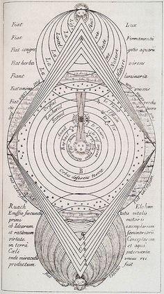 Éliphas Lévi. Histoire de la Magie. Paris : Germer Baillière, 1860. Page 0.47, Plate 18. / Sacred Geometry <3