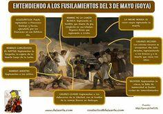 El dos de mayo. Sacado de aprender el español con delearte (página facebook).