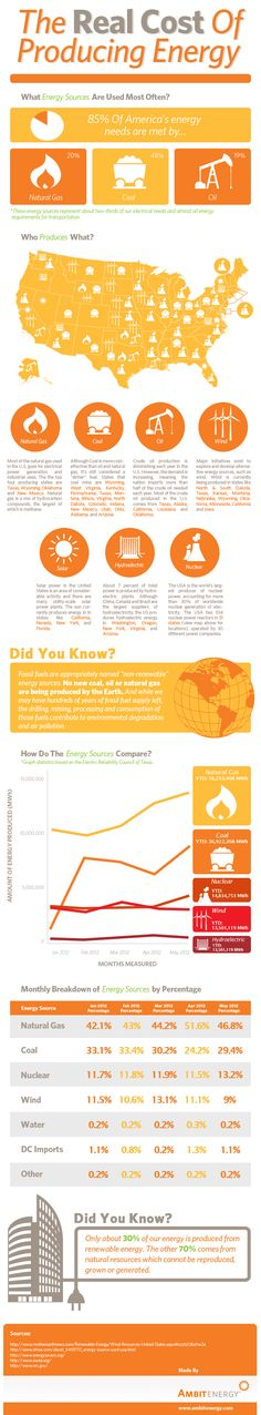 #Infographic: What is the cost of producing energy? #EnergySavings from #AmbitEnergy http://ww2.ambitenergy.com/