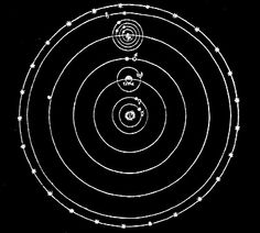 The Copernican System, or more generally, the heliocentric model, assumes that the Sun is at the 'center' of the planetary orbits. The illu...