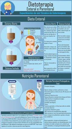 O objetivo destas duas terapias (Nutrição parenteral e Nutrição enteral) é bastante semelhante. Melhorar ou manter o estado nutricional de pacientes que apresentam ou poderão apresentar desnutrição…