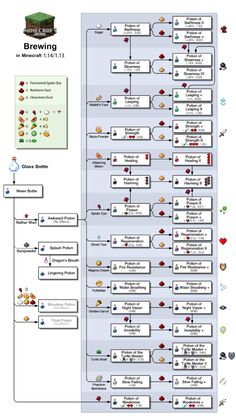 Brewing Potions Minecraft Xbox One - Mobs Minecraft, Craft Minecraft, Minecraft Building Guide, Minecraft Banner Designs, Skins Minecraft, Minecraft Plans, Minecraft Construction, Minecraft Tutorial, Minecraft Blueprints