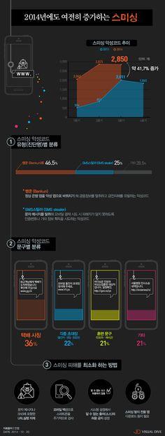 스미싱 악성코드 문구 '택배사칭' 가장 많아 [인포그래픽] #smishing / #Infographic ⓒ 비주얼다이브 무단 복사·전재·재배포 금지