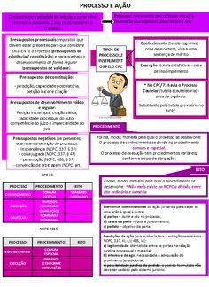 04 - Processo e Ação Law Study, Novo Cpc, Leis, Periodic Table, Law School, Periodic Table Chart, Periotic Table, Garlands, Garland