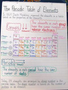 Ideas for classroom organization high school science anchor charts Chemistry Classroom, High School Chemistry, Chemistry Lessons, Teaching Chemistry, Science Chemistry, Middle School Science, Physical Science, Science Education, Science Lessons