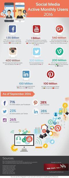Nombre d'utilisateurs actifs par mois sur les réseaux sociaux en 2016