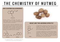 The chemistry behind the hallucinogenic effects of nutmeg. Click 'view site' to read more & download.