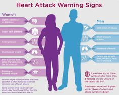 heart attack warning signs for women  IMPORTANT