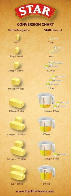 Butter to Olive Oil Conversion Chart | Star Fin...
