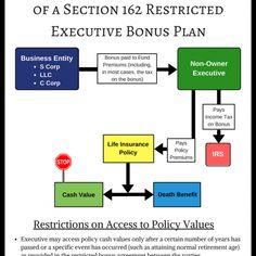 Restricted Executive Bonus Plans: A Simple Alternative to Deferred Comp Plans