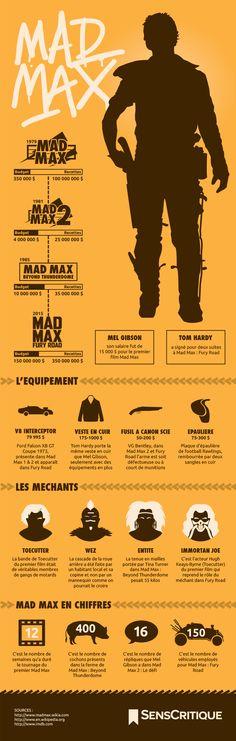 Illustration Saga Mad Max : du film de genre au blockbuster ?
