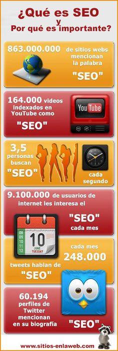 #SEOCostaRica #PosicionamientoWeb ¿Qué es SEO?