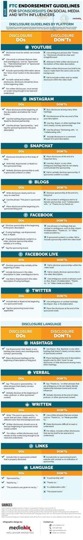 FTC Endorsement Guidelines Sponsorship Social Media Infographic