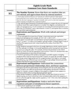8th Grade Math Common Core Checklist from Kates Middle School Math on TeachersNotebook.com -  (4 pages)