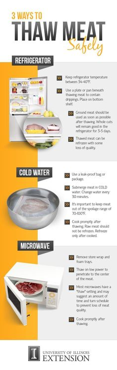 The safest ways to thaw meat and poultry.