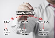 An effective online marketing strategy hinges on a thorough understanding of the target audience. Marketing En Internet, Direct Marketing, Inbound Marketing, Marketing Plan, Marketing Digital, Marketing News, Marketing Training, Online Marketing Strategies, Content Marketing Strategy