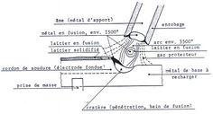 Soudage à l'arc à l'électrode enrobée
