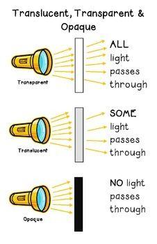 Transparent Translucent Opaque Worksheet - Davezan
