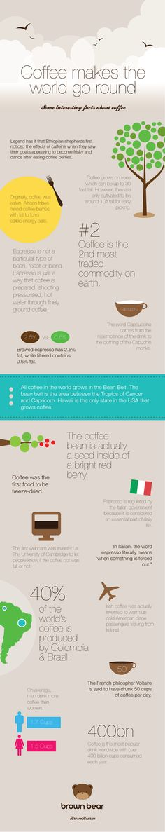 Interesting Facts About Coffee - Infograph
