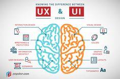 10 Meilleurs outils pour l'ux design