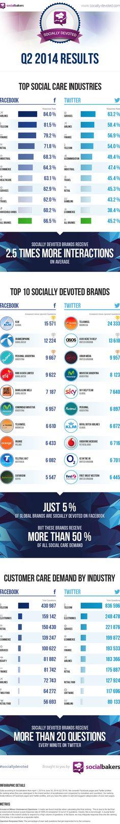 Infográfico revela as 10 marcas mais dedicadas ao consumidor no Twitter e no Fb