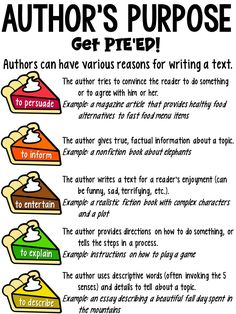 This author's purpose anchor chart is designed for upper elementary students. It uses the PIE'ED acronym. This full-page color anchor … English Writing Skills, Writing Lessons, Teaching Writing, Plot Anchor Chart, Reading Anchor Charts, Author's Purpose Anchor Chart, Comprehension Strategies, Reading Strategies, Reading Comprehension