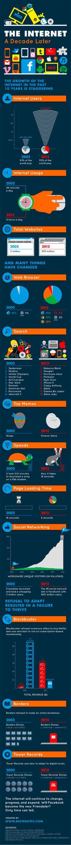 Internet hoy vs Internet hace 10 años