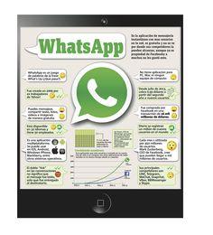 Cosas que debes saber sobre Whatsapp #infografia #infographic