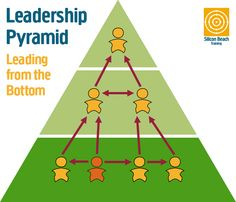 Leadership Pyramid - Leading from the Bottom