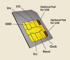 main components of SIM - Electrical Engineering Pics: main components of SIM