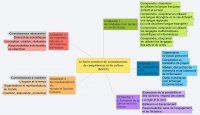 Le nouveau socle commun en cartes heuristiques - Inspection de l'Education Nationale de Bonneville 1