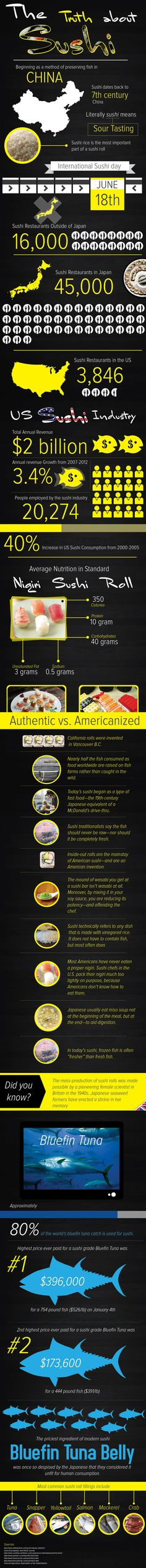 Sushi. We know where it comes from but do we really know its history...take a look at all the history behind Sushi.