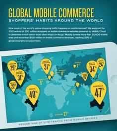 Mobiler Traffic im eCommerce www.digitalnext.de/mobile-gerate-dominieren-e-commerce/