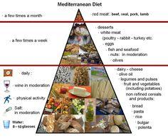 Mediterranean Diet Pyramid Sweet