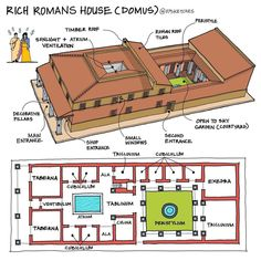 Decorative Pillars, Small Entrance, Timber Roof, Sky Garden, Concept Diagram, House Layouts, Ancient Rome, Atrium, Houses