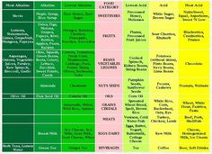Food PH Chart - Most Alkaline and Acidic Foods. The natural ratio in a normal healthy body is approximately 4 to 1 -- four parts alkaline to one part acid, or to When such an ideal ratio is maintained, the body has a strong resistance against disease. Acidic Food Chart, Acidic Vs Alkaline Foods, Acid And Alkaline, Benefits Of Alkaline Water, Nutrition Chart, Health And Nutrition, Health Tips, Nutrition Classes, Health Book