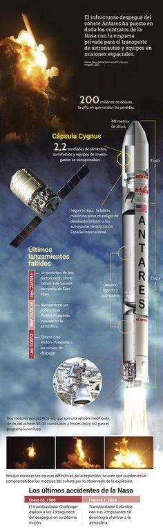 Motores de los 60, en la mira de la explosión de Antares http://www.eltiempo.com/multimedia/infografias/motores-de-los-60-en-la-mira-de-la-explosion-de-antares/14763657