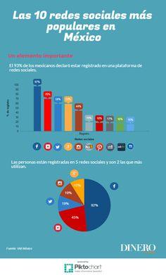 Las 10 redes sociales más populares en México [INFOGRAFÍA] | Dinero en…