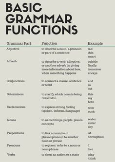 Basic Grammar Functions What is grammar? Here are a few basic grammar functions to help you understand how different sentences are constructed. Basic Grammar, Teaching English Grammar, English Writing Skills, Grammar Lessons, English Language Learning, English Vocabulary Words, Learn English Words, Teaching Writing, English Lessons
