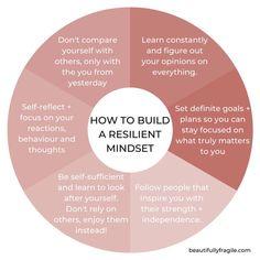 Positive Mindset, Positive Affirmations, Positive Psychology, Mental And Emotional Health, Emotional Healing, Self Care Activities, Emotional Intelligence, Emotional Resilience, Resilience Quotes