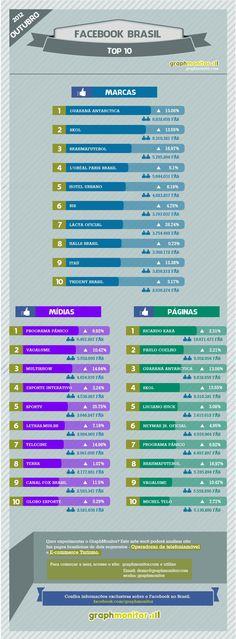 Infográfico: Top 10 Facebook Brasil – Outubro